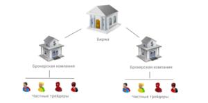 Фондовый рынок Украины. Активы и структура