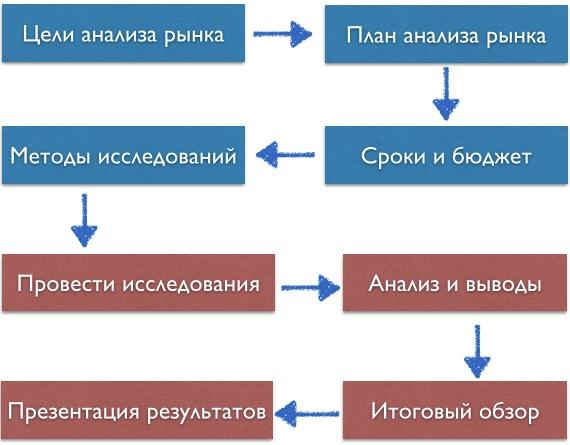 Анализ рынка: суть и специфика проведения